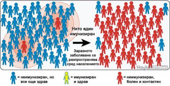 Колективен имунитет 1