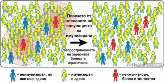 Колективен имунитет 3