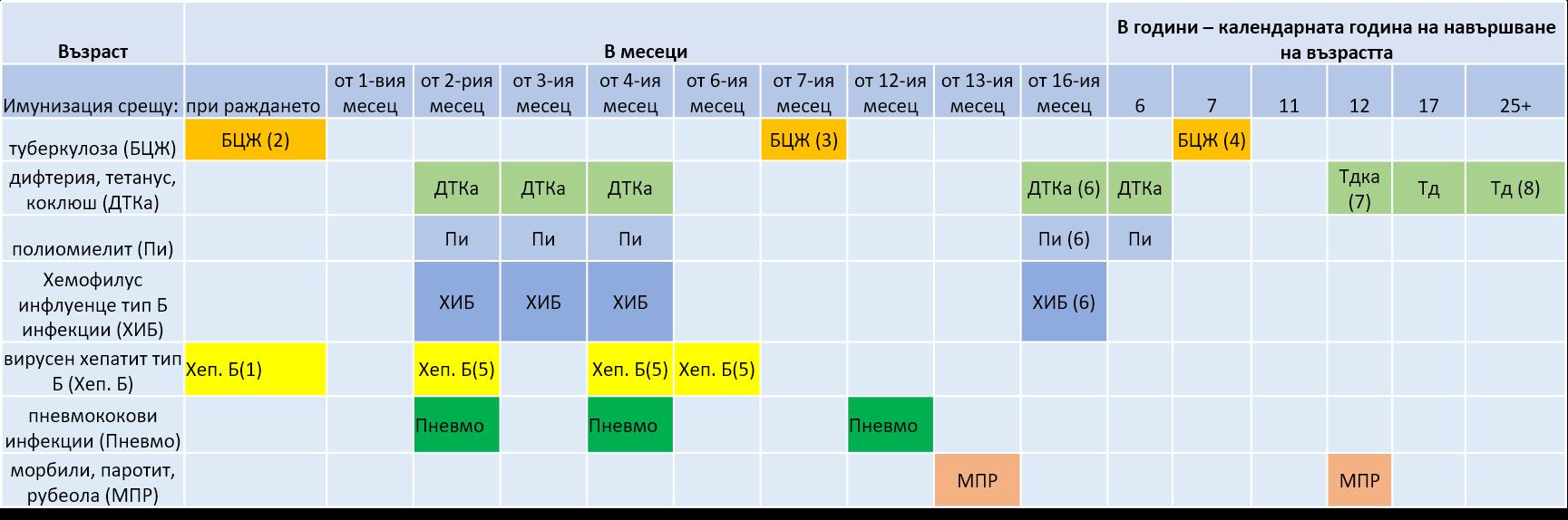 имунизационен календар 2020